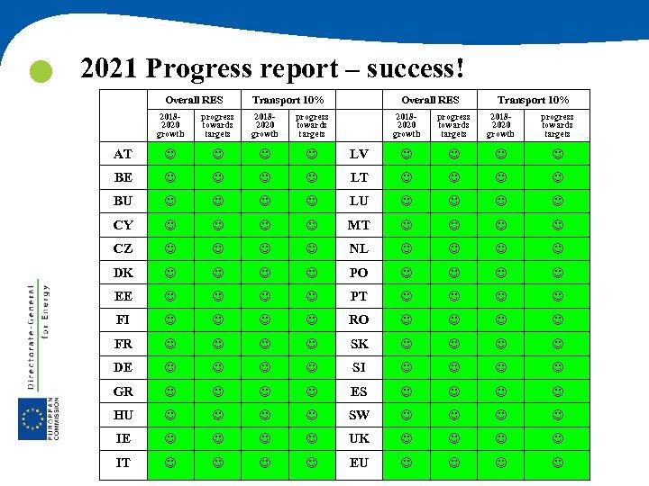 2021 Progress report – success! Overall RES Transport 10% 20182020 growth progress towards