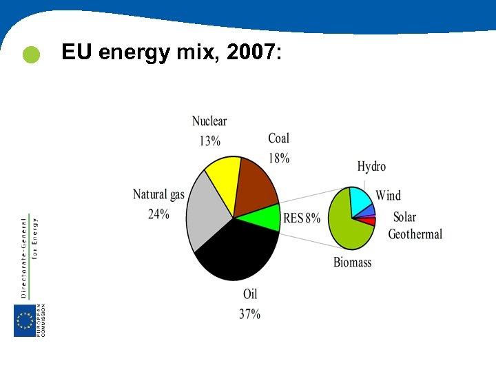 EU energy mix, 2007: