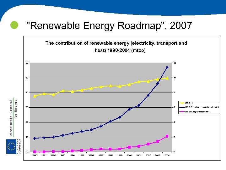 """""""Renewable Energy Roadmap"""", 2007 The contribution of renewable energy (electricity, transport and heat)"""