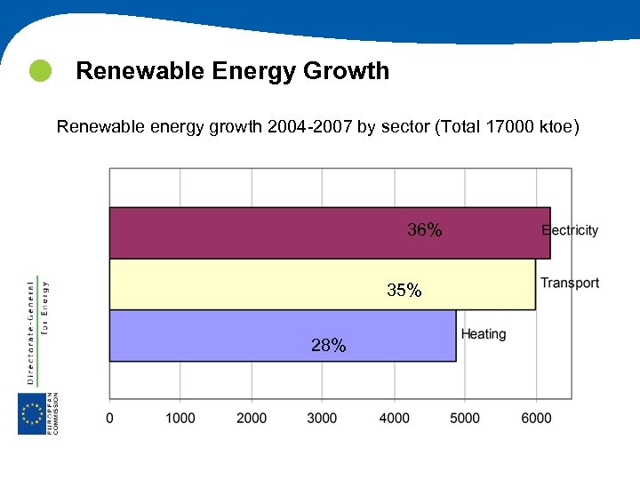 Renewable Energy Growth Renewable energy growth 2004 -2007 by sector (Total 17000 ktoe)