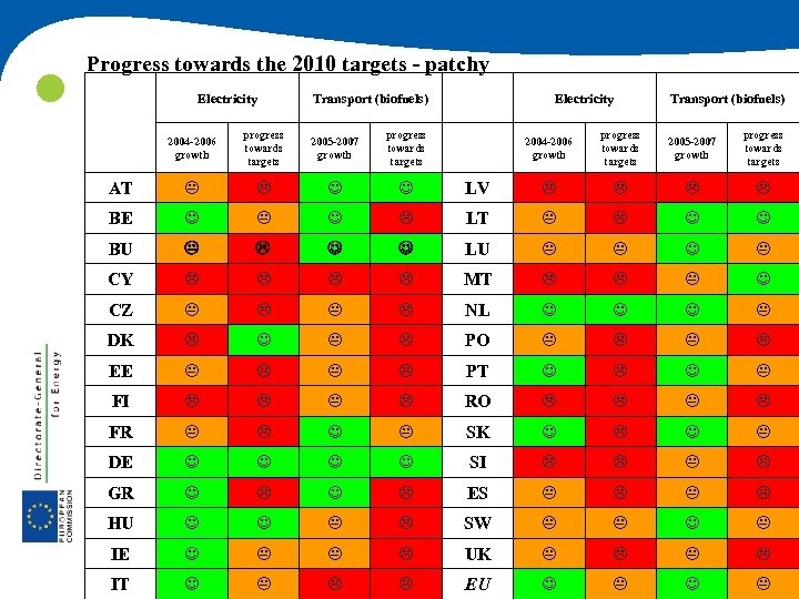 Progress towards the 2010 targets - patchy Electricity Transport (biofuels) Electricity Transport (biofuels)