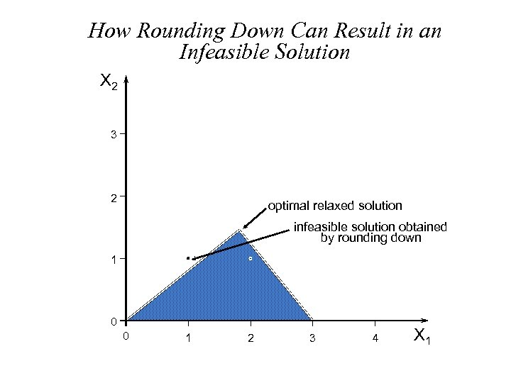 How Rounding Down Can Result in an Infeasible Solution X 2 3 2 optimal