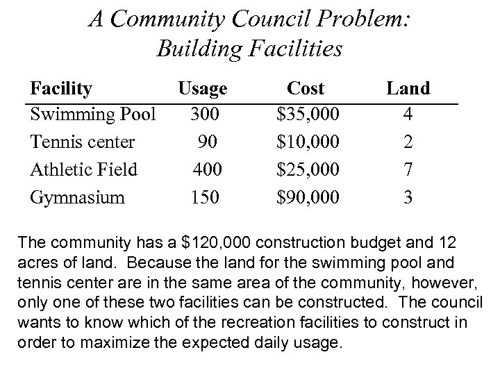 A Community Council Problem: Building Facilities Facility Swimming Pool Tennis center Athletic Field Gymnasium