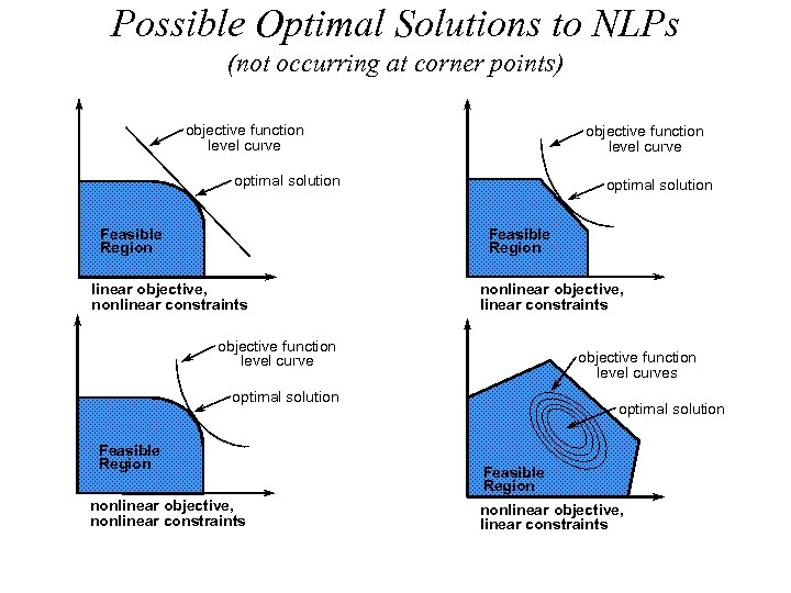 Possible Optimal Solutions to NLPs (not occurring at corner points) objective function level curve