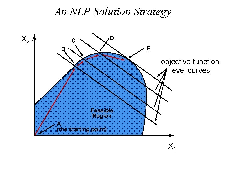 An NLP Solution Strategy X 2 D C E B objective function level curves