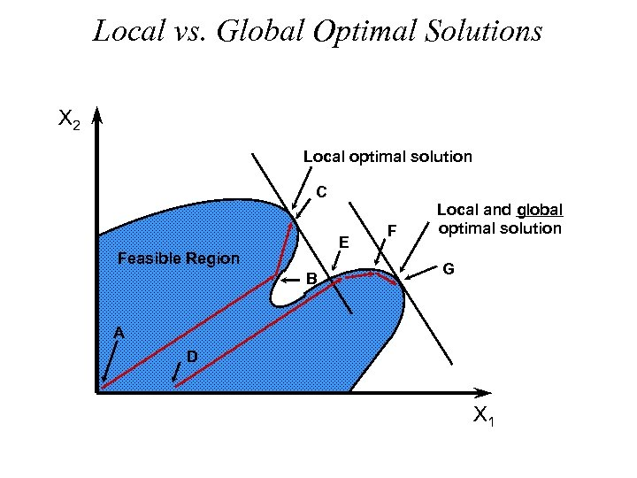 Local vs. Global Optimal Solutions X 2 Local optimal solution C E Feasible Region
