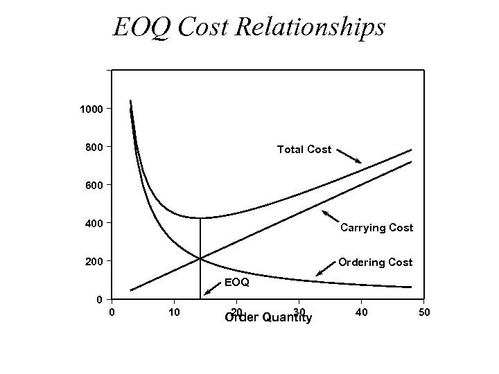 EOQ Cost Relationships $ 1000 800 Total Cost 600 400 Carrying Cost 200 Ordering