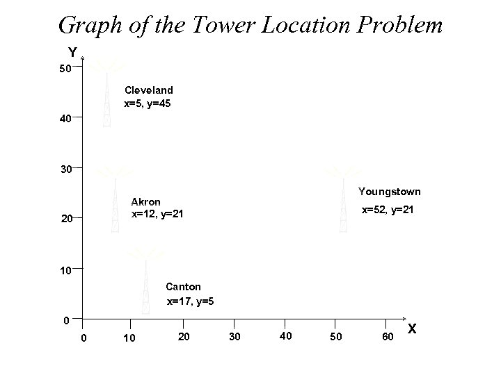 Graph of the Tower Location Problem Y 50 Cleveland x=5, y=45 40 30 Youngstown