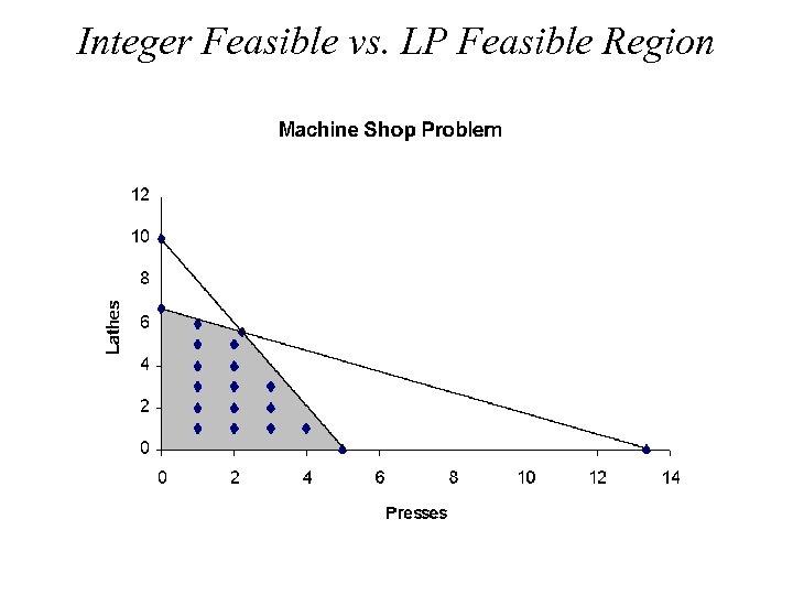 Integer Feasible vs. LP Feasible Region