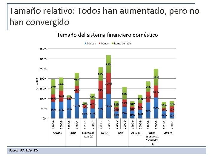 Tamaño relativo: Todos han aumentado, pero no han convergido Tamaño del sistema financiero doméstico
