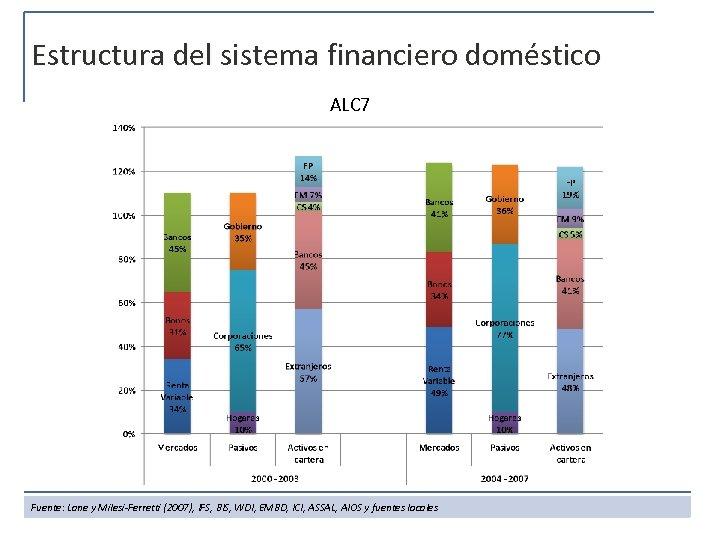 Estructura del sistema financiero doméstico ALC 7 Fuente: Lane y Milesi-Ferretti (2007), IFS, BIS,
