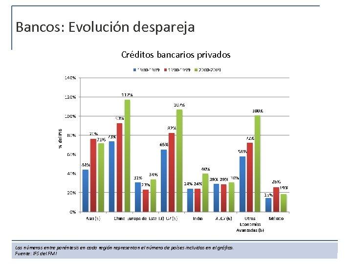 Bancos: Evolución despareja Créditos bancarios privados Los números entre paréntesis en cada región representan