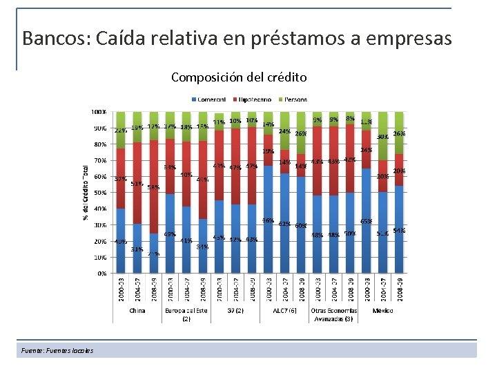 Bancos: Caída relativa en préstamos a empresas Composición del crédito Fuente: Fuentes locales
