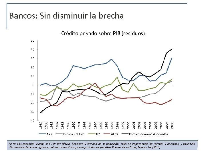 Bancos: Sin disminuir la brecha Crédito privado sobre PIB (residuos) Nota: Los controles usados