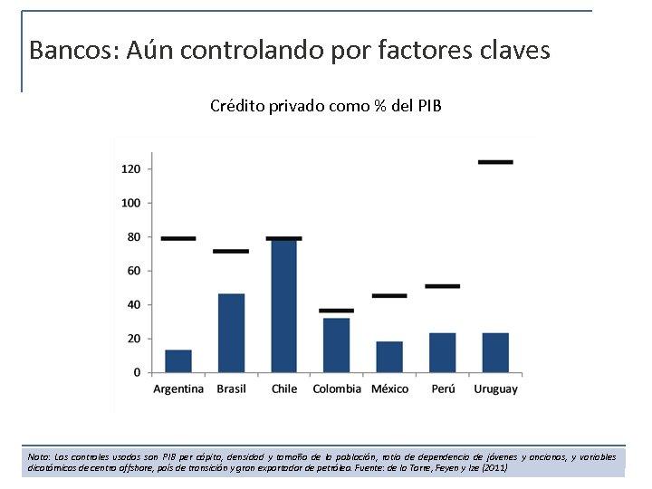 Bancos: Aún controlando por factores claves Crédito privado como % del PIB Nota: Los