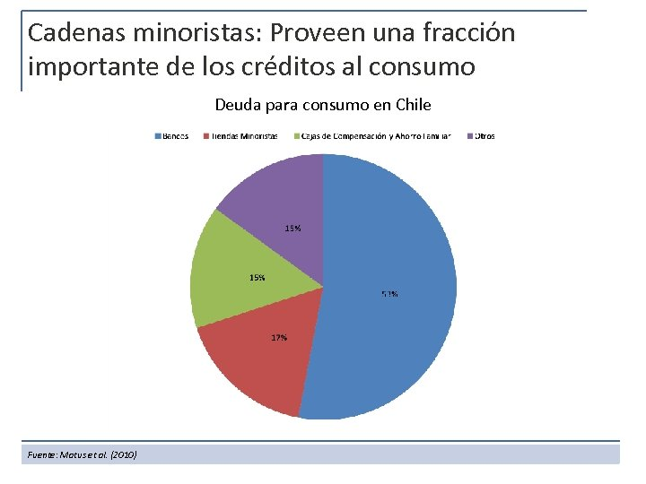 Cadenas minoristas: Proveen una fracción importante de los créditos al consumo Deuda para consumo