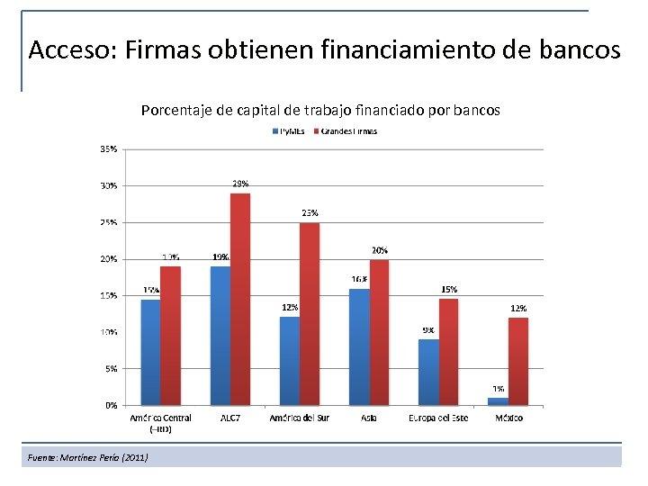 Acceso: Firmas obtienen financiamiento de bancos Porcentaje de capital de trabajo financiado por bancos