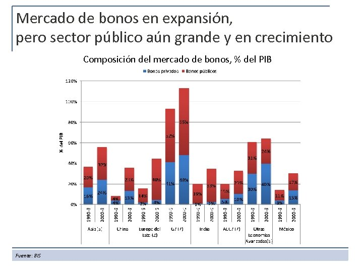 Mercado de bonos en expansión, pero sector público aún grande y en crecimiento Composición