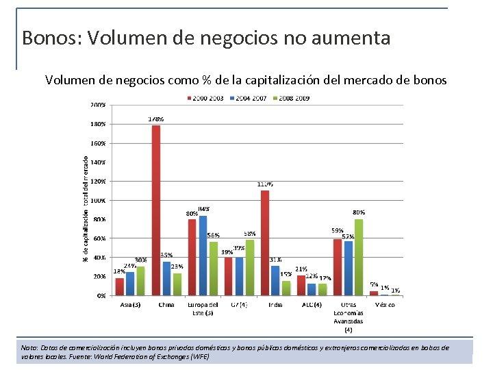 Bonos: Volumen de negocios no aumenta Volumen de negocios como % de la capitalización