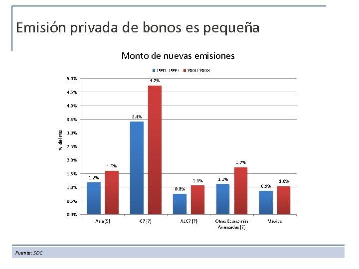 Emisión privada de bonos es pequeña Monto de nuevas emisiones Fuente: SDC
