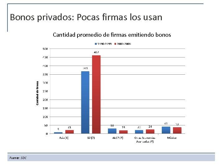 Bonos privados: Pocas firmas los usan Cantidad promedio de firmas emitiendo bonos Fuente: SDC