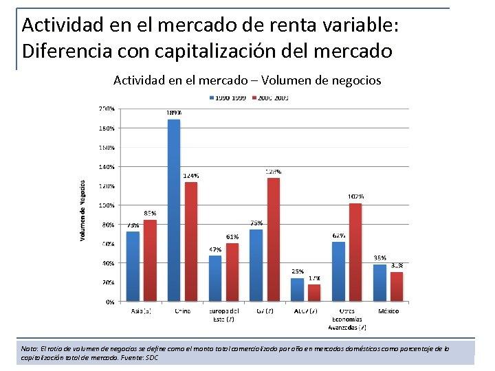 Actividad en el mercado de renta variable: Diferencia con capitalización del mercado Actividad en