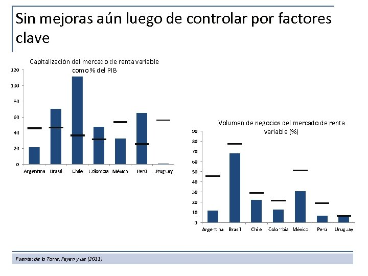 Sin mejoras aún luego de controlar por factores clave Capitalización del mercado de renta
