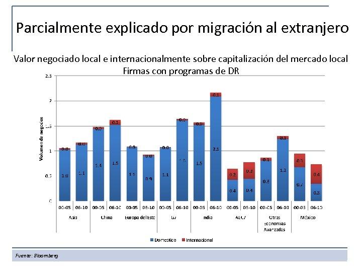 Parcialmente explicado por migración al extranjero Valor negociado local e internacionalmente sobre capitalización del