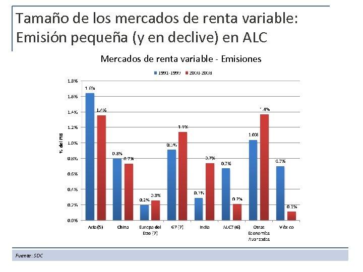 Tamaño de los mercados de renta variable: Emisión pequeña (y en declive) en ALC