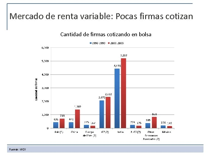 Mercado de renta variable: Pocas firmas cotizan Cantidad de firmas cotizando en bolsa Fuente: