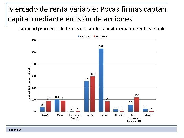 Mercado de renta variable: Pocas firmas captan capital mediante emisión de acciones Cantidad promedio
