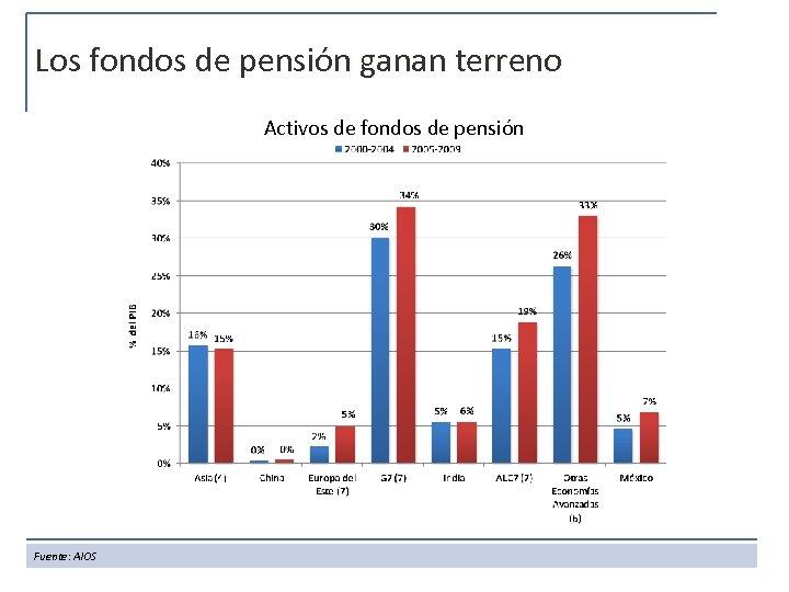 Los fondos de pensión ganan terreno Activos de fondos de pensión Fuente: AIOS