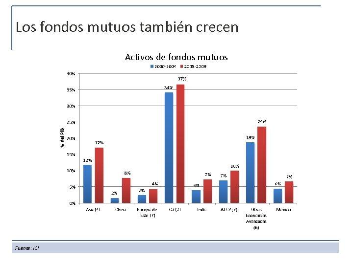 Los fondos mutuos también crecen Activos de fondos mutuos Fuente: ICI