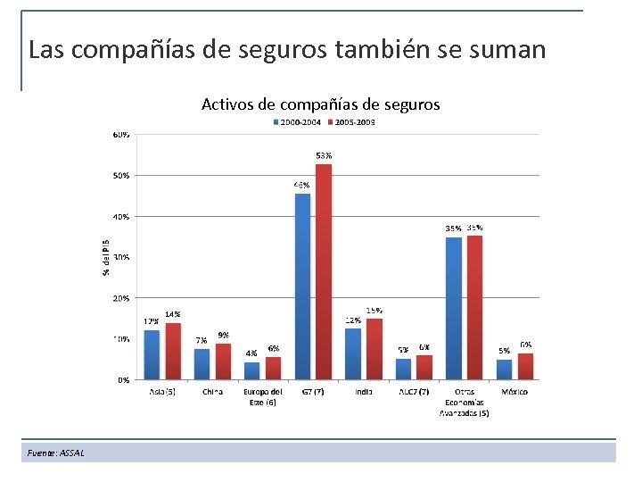 Las compañías de seguros también se suman Activos de compañías de seguros Fuente: ASSAL