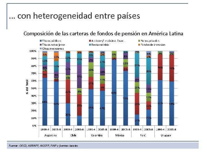 … con heterogeneidad entre países Composición de las carteras de fondos de pensión en