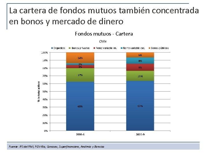 La cartera de fondos mutuos también concentrada en bonos y mercado de dinero Fondos