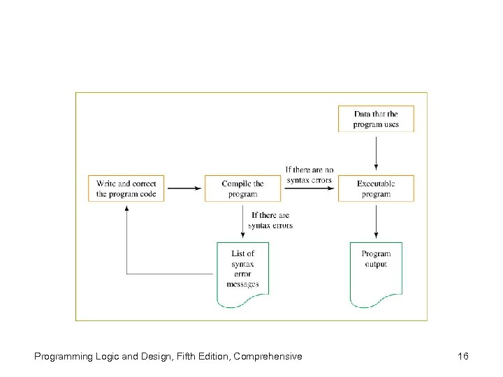 Programming Logic and Design, Fifth Edition, Comprehensive 16