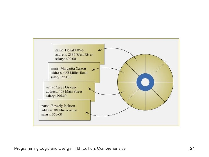 Programming Logic and Design, Fifth Edition, Comprehensive 24