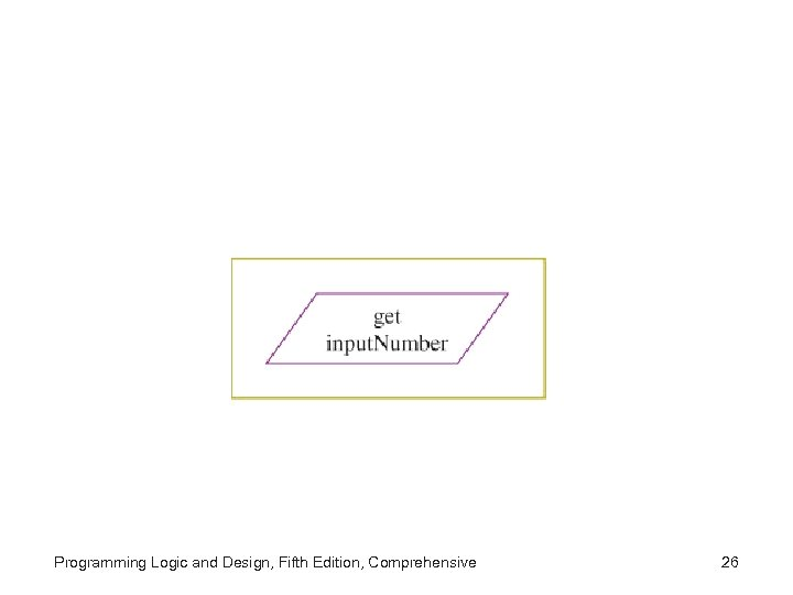 Programming Logic and Design, Fifth Edition, Comprehensive 26