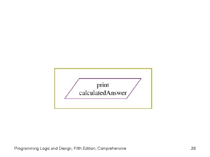 Programming Logic and Design, Fifth Edition, Comprehensive 28