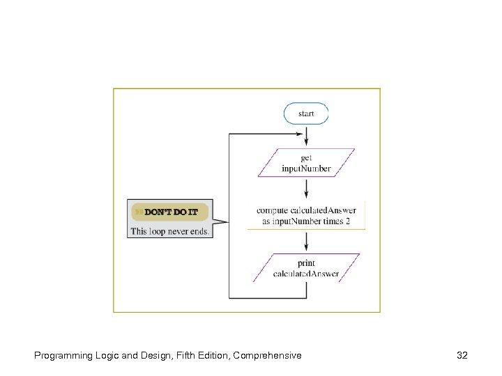 Programming Logic and Design, Fifth Edition, Comprehensive 32