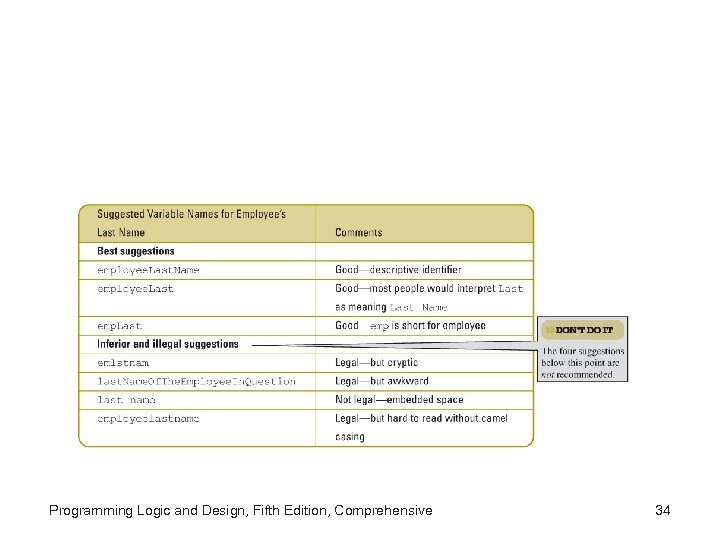 Programming Logic and Design, Fifth Edition, Comprehensive 34