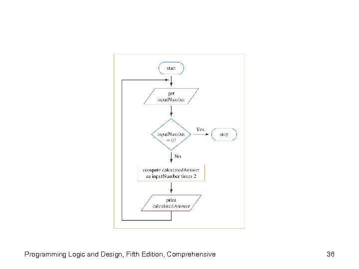Programming Logic and Design, Fifth Edition, Comprehensive 36