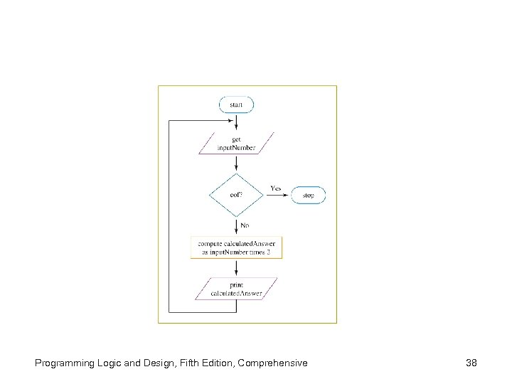 Programming Logic and Design, Fifth Edition, Comprehensive 38