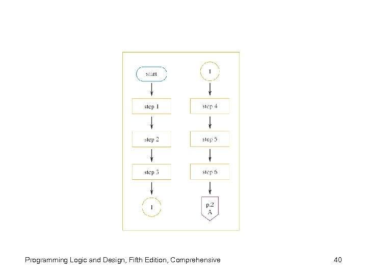 Programming Logic and Design, Fifth Edition, Comprehensive 40
