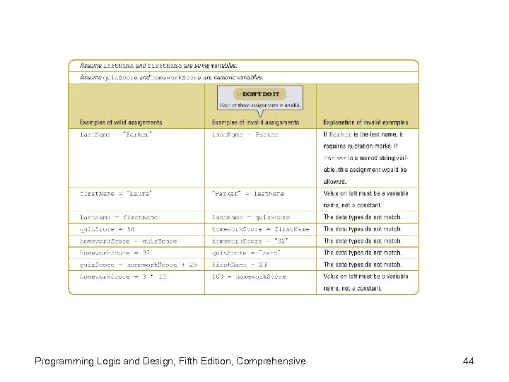 Programming Logic and Design, Fifth Edition, Comprehensive 44