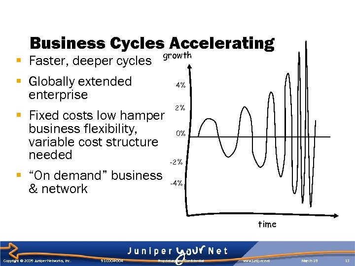 Business Cycles Accelerating growth § Faster, deeper cycles § Globally extended enterprise § Fixed