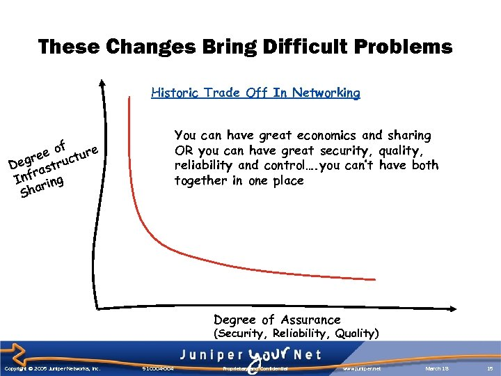 These Changes Bring Difficult Problems Historic Trade Off In Networking You can have great