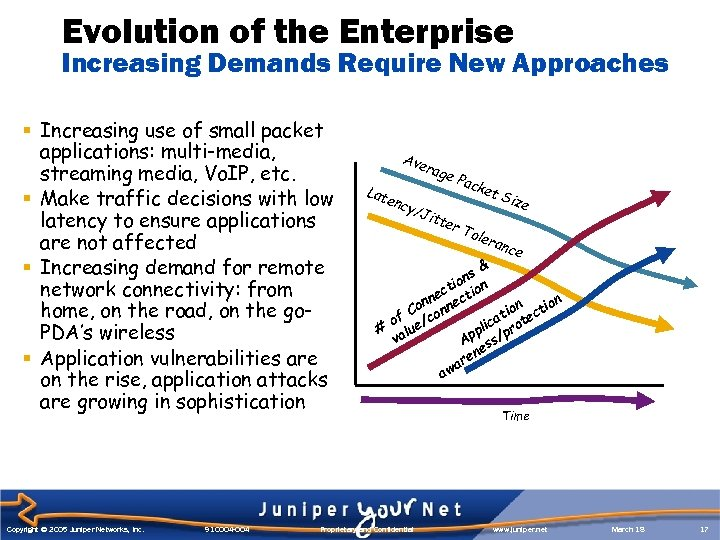 Evolution of the Enterprise Increasing Demands Require New Approaches § Increasing use of small