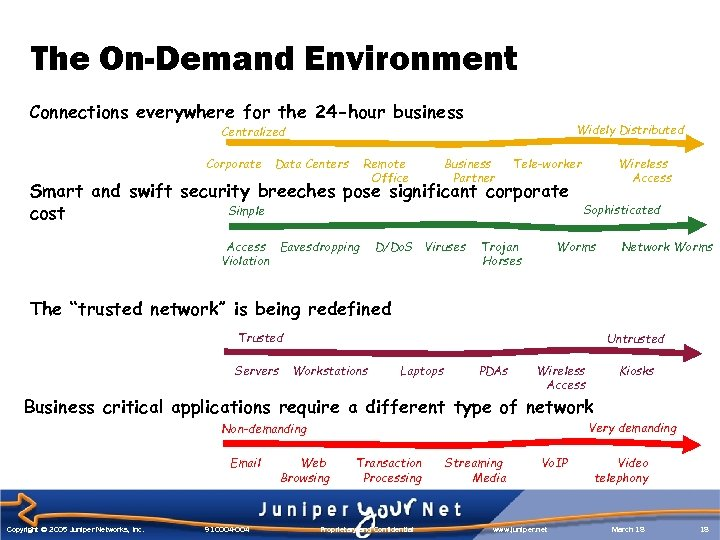 The On-Demand Environment Connections everywhere for the 24 -hour business Widely Distributed Centralized Corporate